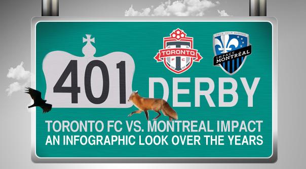 Infographic: Toronto FC v Montreal Impact