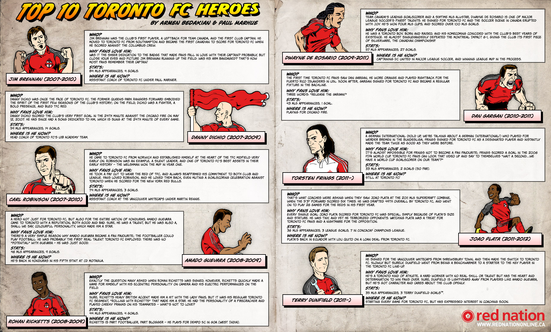 The Top 10 Toronto FC Heroes